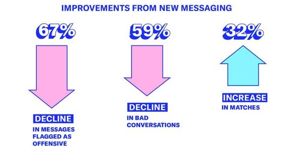 An OkCupid graphic of improvements in its messaging system