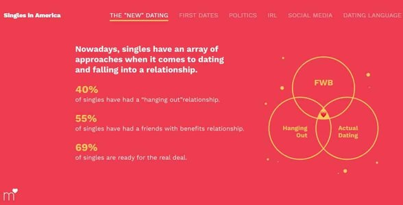 Screenshot from Singles in America survey results on friends-with-benefits relationships