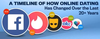 Timeline of How Online Dating Changed in the Last 20+ Years