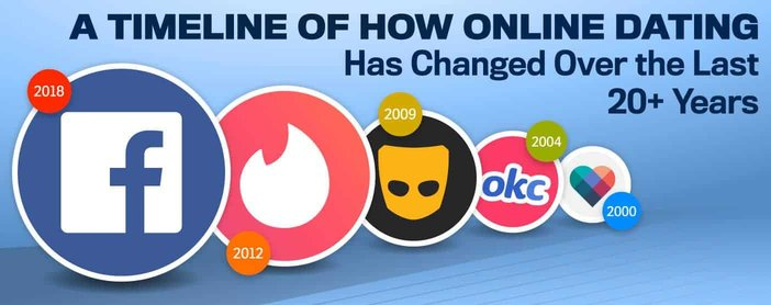 Timeline Of How Online Dating Has Changed