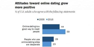 un bun site online de dating