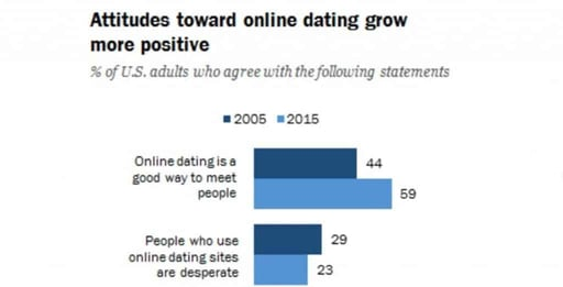 A Pew Research online dating graphic