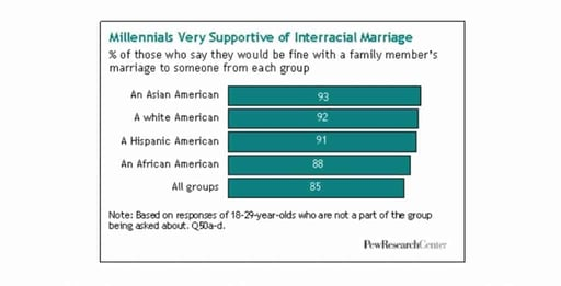 A Pew Research graphic