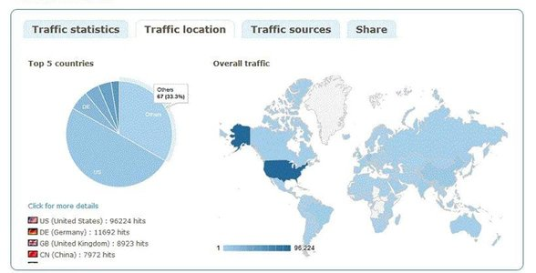Screenshot of YOURLS traffic statistic