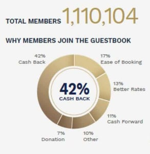 Graphic of The Guestbook membership