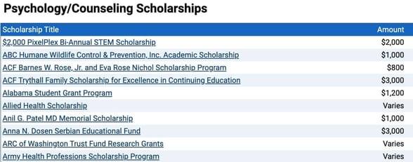 Screenshot of Scholarships.com offers