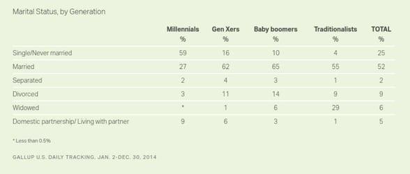 Chart of marital status by generation