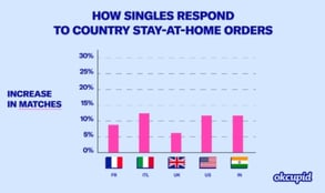 Graph of online dating during COVID