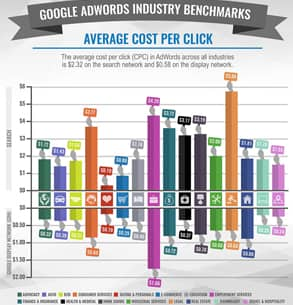 A WordStream graphic on the average cost-per-click by industry
