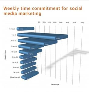 A graph showing time invested in social media marketing