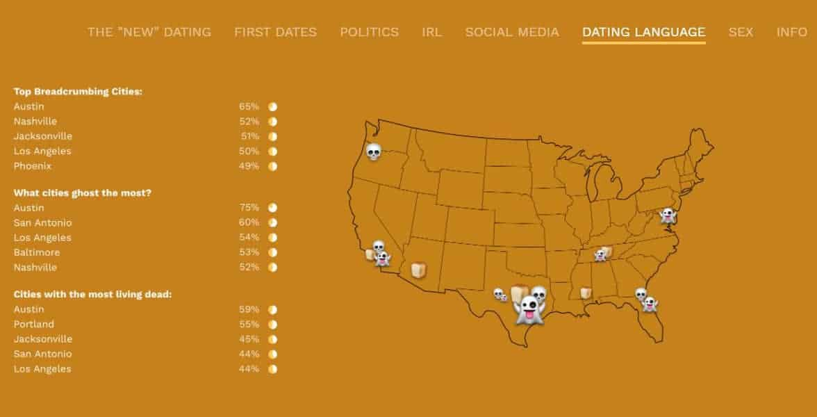 Screenshot of a graphic showing dating behavior by state