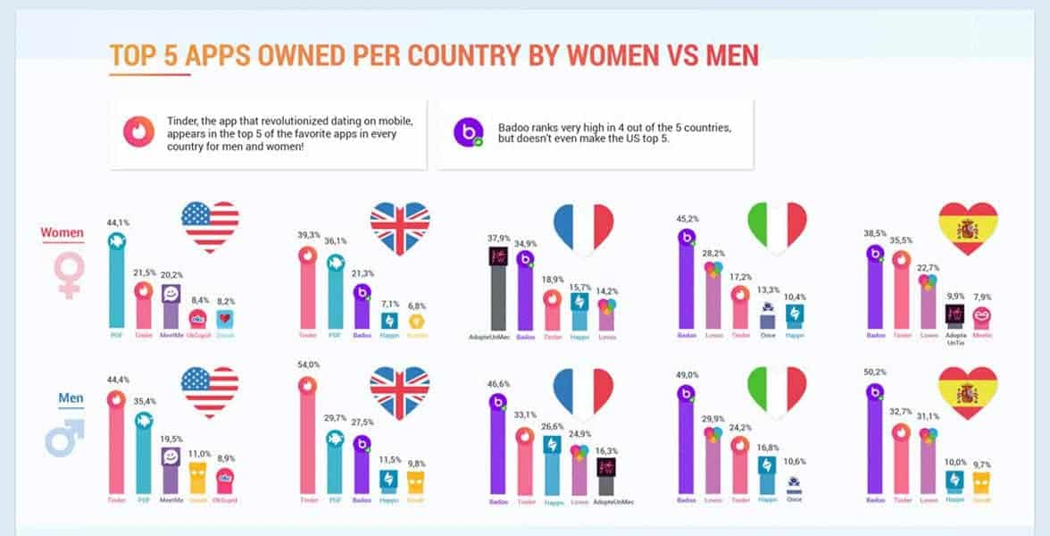 An infographic of popular dating apps by country