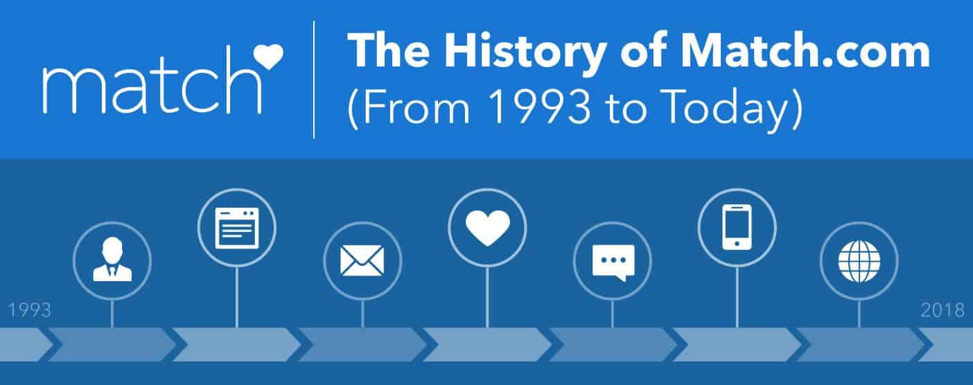 The History of Match.com (From 1993 to Today)