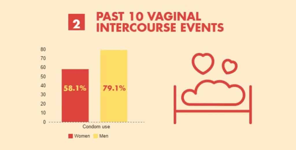 A BirthControl.com graphic about condom use