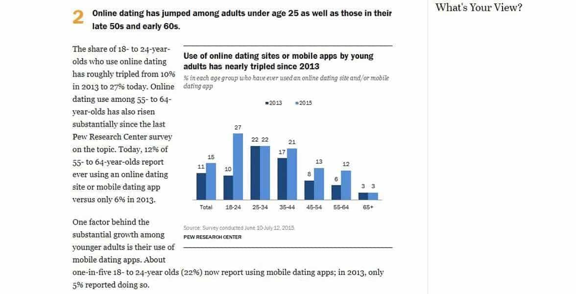 Screenshot of the Pew Research Center's graph on online dating users