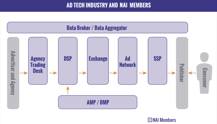 Flowchart from NAI of digital ads